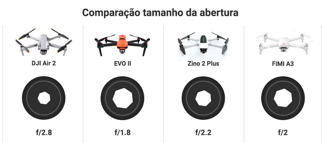 Comparação do tamanho da abertura