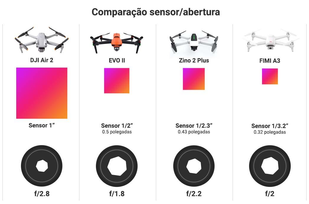 Comparação entre sensor e abertura da lente de um drone